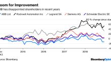 Swiss Giant ABB Finally Does What the Hedge Fund Wants