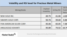 The Performance of Mining Stocks in January 2018