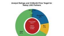 33% of Analysts Are Bullish on Teekay LNG Partners