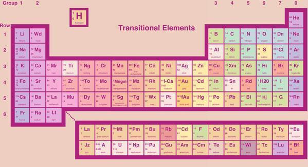 Livermorium and Flerovium take a seat at the Periodic Table