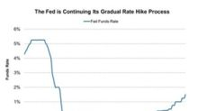 Fed Rate Hike and Outlook Priced into Gold Prices: More Upside?