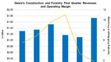 Deere's Construction & Forestry Revenue Rises but Margins Dip