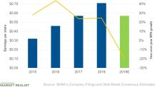 Why Analysts Expect Shake Shack's EPS to Fall in 2019