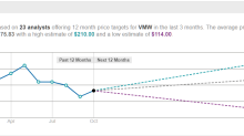 This Week's Top Wall Street Upgrades: VMW, NXPI, PM