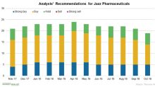 Jazz Pharmaceuticals: Analysts' View in November