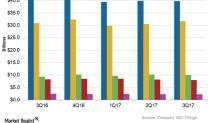 Telecom Top Lines in 2017: Gauging Performances