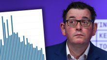 Premier's 'double digit' prediction - despite 'third wave' warning