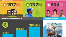 Glu Reports Fourth Quarter and Full Year 2018 Financial Results