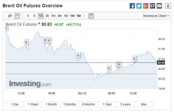 布蘭特原油期貨價格上漲。(圖:翻攝自Investing.com)