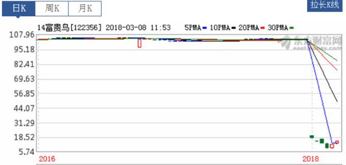 14富貴鳥今年3月1日復牌後4個交易日暴跌超過9成。 (圖:東方財富網)