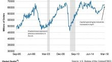 Are New Tax Rules Helping Capex Spending by Industries?