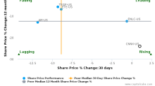 CONE Midstream Partners LP breached its 50 day moving average in a Bearish Manner : CNNX-US : November 28, 2017