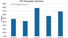 How's PTC Therapeutics Positioned in September?