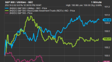 Real estate, utilities outperform S&P 500 as bond yields fall