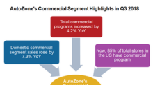 Analyzing AutoZone's Commercial Segment