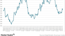 What's Keeping Iron Ore Prices Buoyant