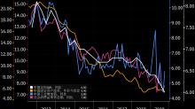 彭博經濟學家:中國GDP增速暫時維持在6% 更糟糕的情形還在後頭