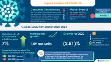 Analysis of the COVID-19 Impact: Luxury SUV Market 2020-2024 | Preference for Safety and Comfort to Augment Growth | Technavio