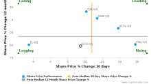 Genesco, Inc. breached its 50 day moving average in a Bearish Manner : GCO-US : October 9, 2017
