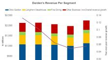 What Drove Darden's Revenue in Q3 2019?