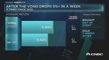 VONG could outperform S&P after 5% drop