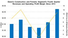 Deere's Construction and Forestry Segment Was Strong