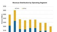 Digging into Rowan Companies' 1Q18 Revenue