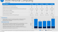 How Microsoft's More Personal Computing Segment Performed in Fiscal 2Q18