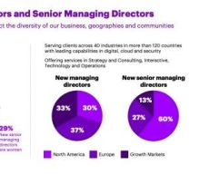 Accenture Promotes 605 New Managing Directors and Appoints 63 New Senior Managing Directors