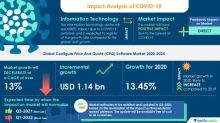 Configure Price and Quote Software Market- Actionable Research on COVID-19 | Technavio