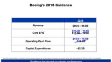 What Boeing Expects for the Rest of 2018