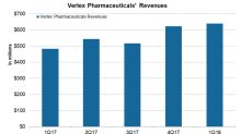 How Did Vertex Pharmaceuticals Perform in 1Q18?