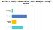 Here's how many Facebook quitters there are