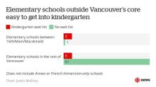 Nearly every school in Vancouver's core has a wait list for kindergarten