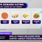 Fast food needs to beef up delivery to stay relevant: Wells Fargo