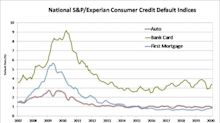 S&P/Experian Consumer Credit Default Indices Show Composite Rate Unchanged In February 2020
