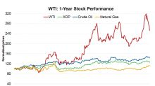 W&T Offshore Has Gained ~180% from Its 52-Week Low: What's Next?