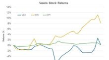 Valero Energy Stock a Month before the Earnings Release