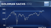 Goldman Sachs shares are 'ready to get going again,' says Oppenheimer analyst
