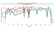 Week 30: US Rail Freight Traffic Up 3% on Intermodal Gains