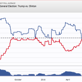 New Bloomberg poll shows Trump has crossed a crucial threshold to lead Clinton
