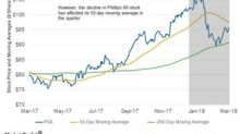 Phillips 66's 50-Day Moving Average and Its Slumping Stock