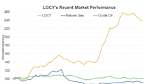 Legacy Reserves Has Risen Over 140% in 2018: Can It Rise Further?