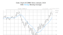 Call Traders Flock to This Software Stock Before Earnings