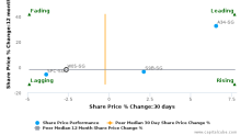 Wing Tai Holdings Ltd. breached its 50 day moving average in a Bearish Manner : W05-SG : April 20, 2017