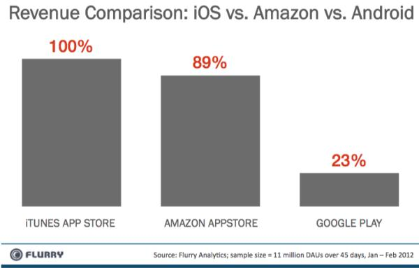 Flurry's analytics: Apple's App Store revenue still leading, but Amazon Appstore close behind