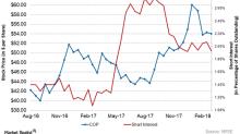 How Short Interest in ConocoPhillips Stock Is Trending