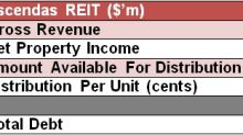 SI Research: 3 Largest REITs, Better Than 2.5 Percent