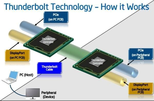 Intel Thunderbolt: a closer look (updated with video)