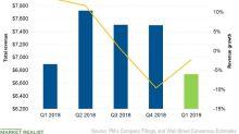 Can IQOS Sales Drive Philip Morris's Revenue in Q1 2019?
